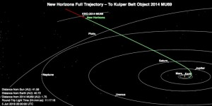 New Horizons Trajectory